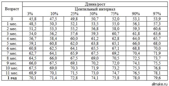 Вес ребенка по неделям беременности таблица для мальчиков