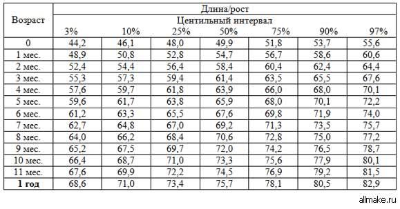 Рост и вес ребенка таблица по месяцам